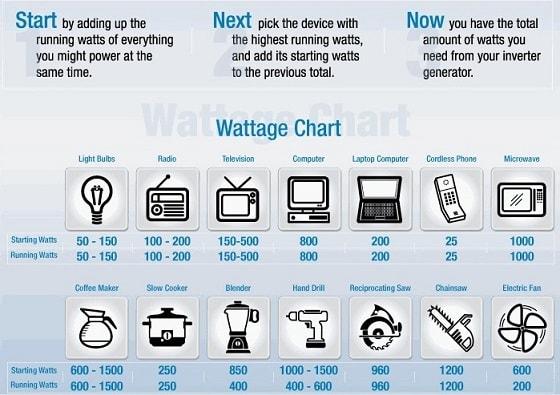 Portable Generator Sizing Chart
